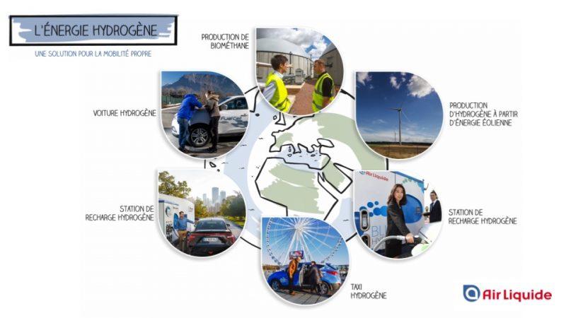 L'énergie hydrogène – Une solution pour la mobilité propre