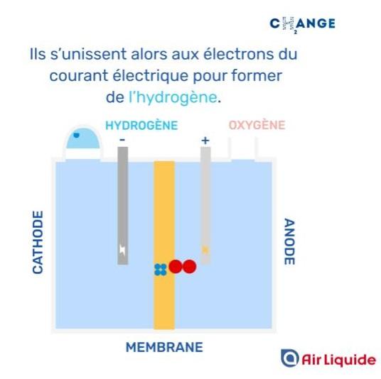 Comment produit-on de l'hydrogène ?